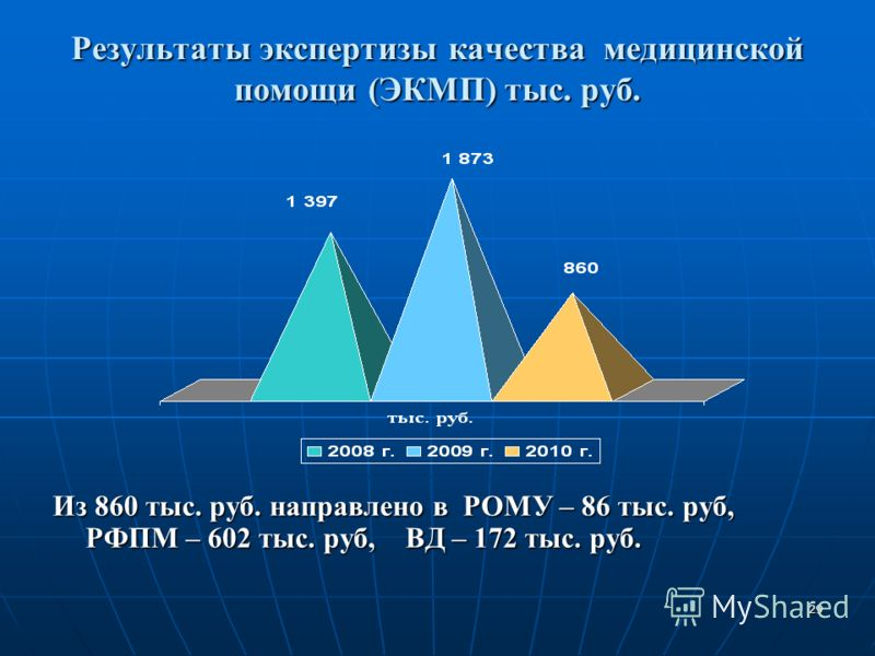 29 Результаты экспертизы качества медицинской помощи (ЭКМП) тыс. руб. Из 860 тыс. руб. направлено в РОМУ – 86 тыс. руб, РФПМ – 602 тыс. руб, ВД – 172 тыс. руб.