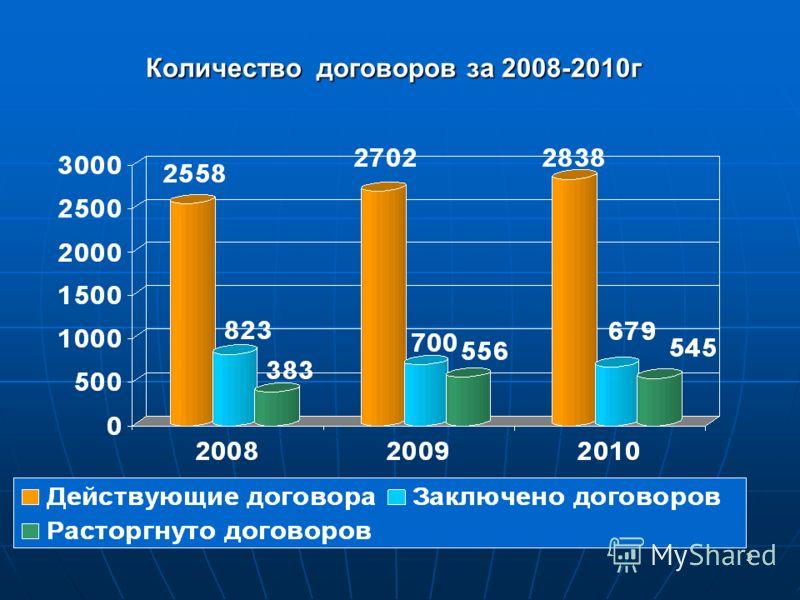 3 Количество договоров за 2008-2010г Количество договоров за 2008-2010г
