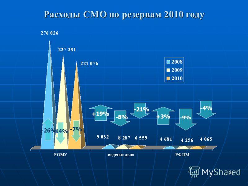 31 Расходы СМО по резервам 2010 году +26% +19% -7% -21% -9% +3% -4% -14% -8%