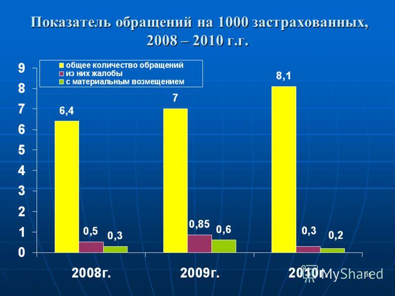 35 Показатель обращений на 1000 застрахованных, 2008 – 2010 г.г. Показатель обращений на 1000 застрахованных, 2008 – 2010 г.г.