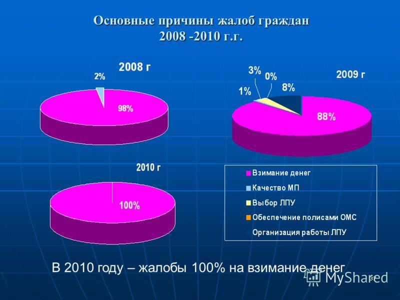37 Основные причины жалоб граждан 2008 -2010 г.г. Основные причины жалоб граждан 2008 -2010 г.г. В 2010 году – жалобы 100% на взимание денег