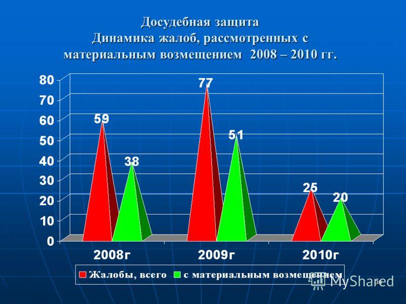 38 Досудебная защита Динамика жалоб, рассмотренных с материальным возмещением 2008 – 2010 гг.