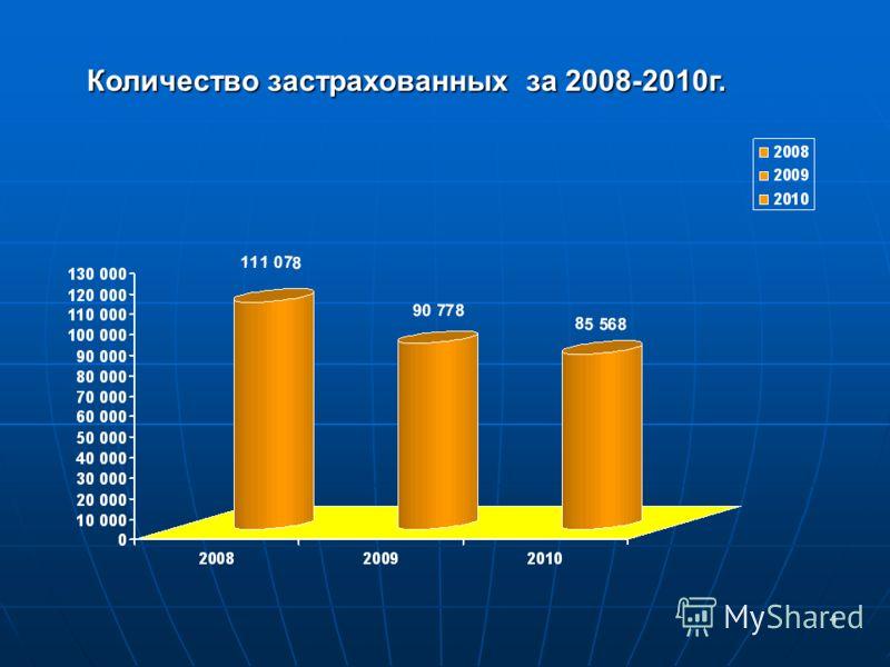 4 Количество застрахованных за 2008-2010г.
