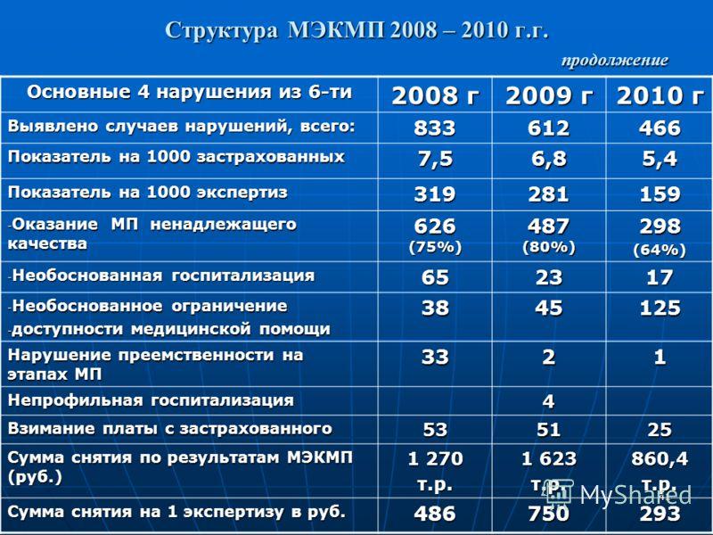 41 Структура МЭКМП 2008 – 2010 г.г. продолжение Основные 4 нарушения из 6-ти 2008 г 2009 г 2010 г Выявлено случаев нарушений, всего: 833612466 Показатель на 1000 застрахованных 7,56,85,4 Показатель на 1000 экспертиз 319281159 - Оказание МП ненадлежащ