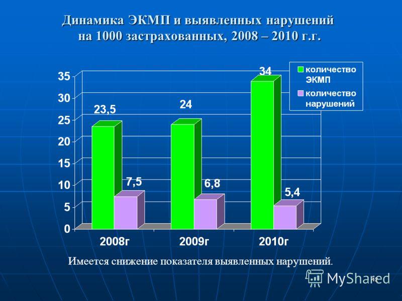 42 Динамика ЭКМП и выявленных нарушений на 1000 застрахованных, 2008 – 2010 г.г. Имеется снижение показателя выявленных нарушений.