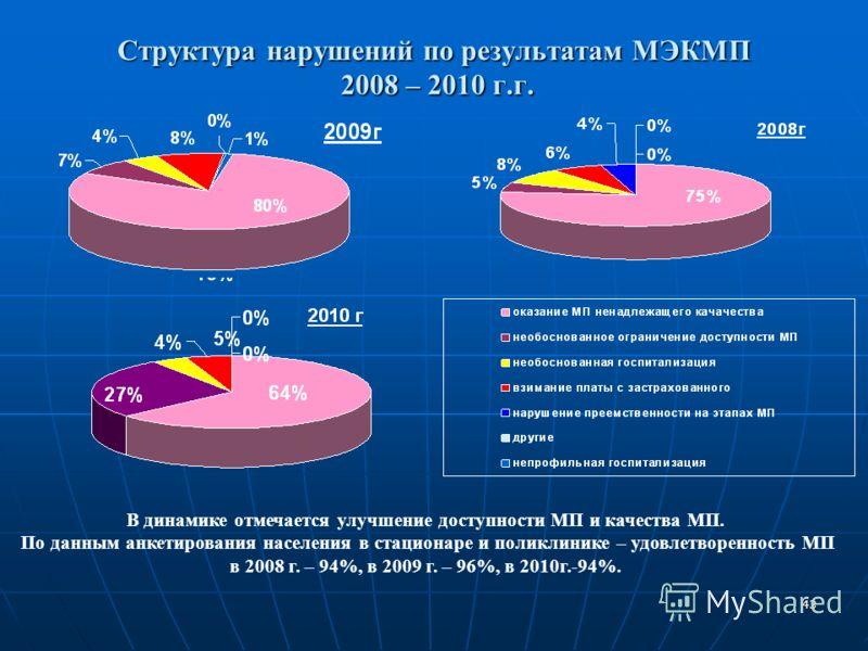 43 Структура нарушений по результатам МЭКМП 2008 – 2010 г.г. В динамике отмечается улучшение доступности МП и качества МП. По данным анкетирования населения в стационаре и поликлинике – удовлетворенность МП в 2008 г. – 94%, в 2009 г. – 96%, в 2010г.-