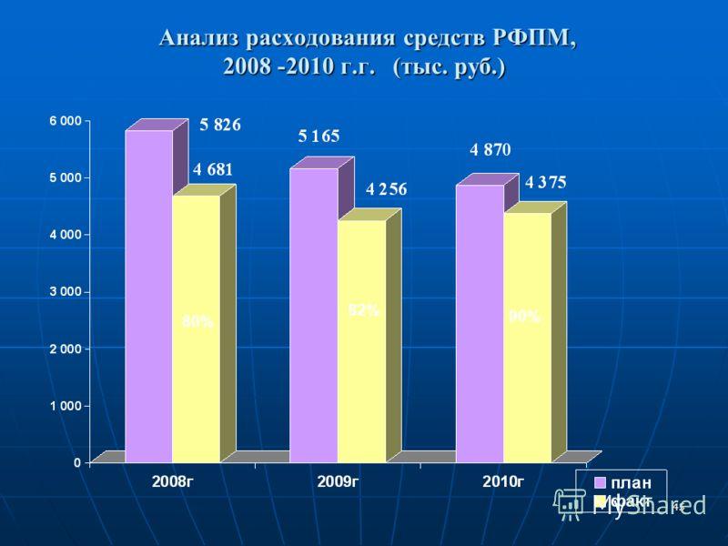 45 Анализ расходования средств РФПМ, 2008 -2010 г.г. (тыс. руб.) Анализ расходования средств РФПМ, 2008 -2010 г.г. (тыс. руб.) 80% 82% 90%