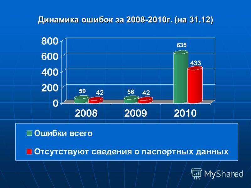 9 Динамика ошибок за 2008-2010г. (на 31.12)