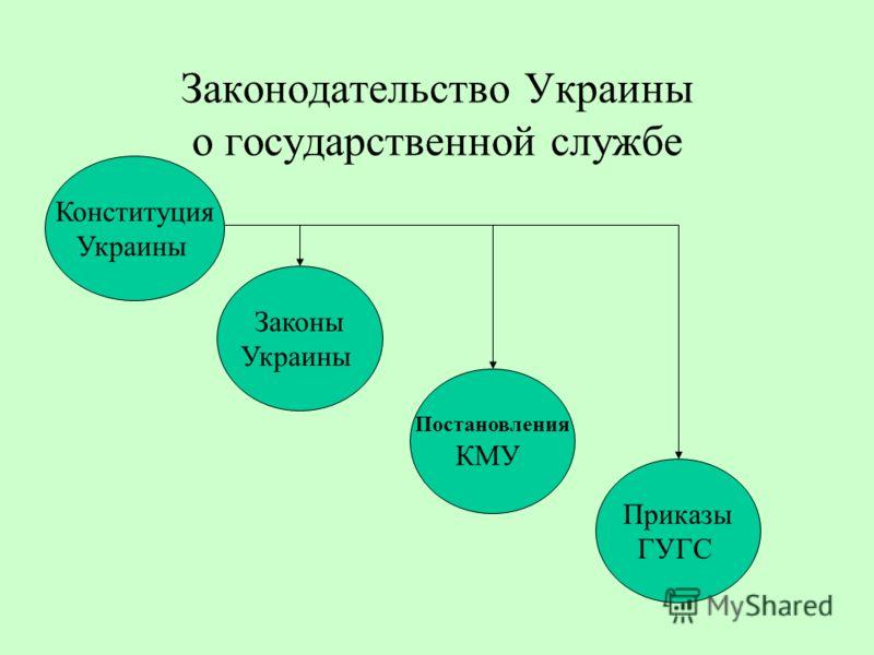 Законодательство Украины о государственной службе Конституция Украины Законы Украины Постановления КМУ Приказы ГУГС