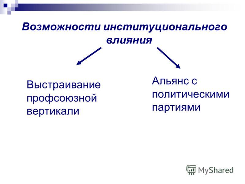 Возможности институционального влияния Альянс с политическими партиями Выстраивание профсоюзной вертикали