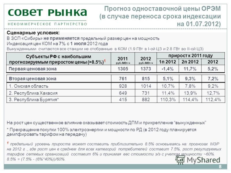 8 Прогноз одноставочной цены ОРЭМ (в случае переноса срока индексации на 01.07.2012) Субъекты РФ с наибольшим прогнозируемым приростом цены (>8.5%) 1 2011 руб./МВт-ч 2012 руб./МВт-ч прирост к 2011 году 1п 20122п 20122012 Первая ценовая зона13051373 -