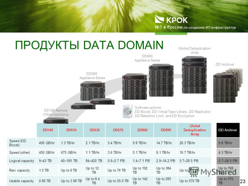 ПРОДУКТЫ DATA DOMAIN DD140DD610DD630DD670DD860DD890 Global Deduplication Array DD Archiver Speed (DD Boost) 490 GB/hr1.3 TB/hr2.1 TB/hr5.4 TB/hr9.8 TB/hr14.7 TB/hr26.3 TB/hr9.8 TB/hr Speed (other)450 GB/hr675 GB/hr1.1 TB/hr3.6 TB/hr5.1 TB/hr8.1 TB/hr