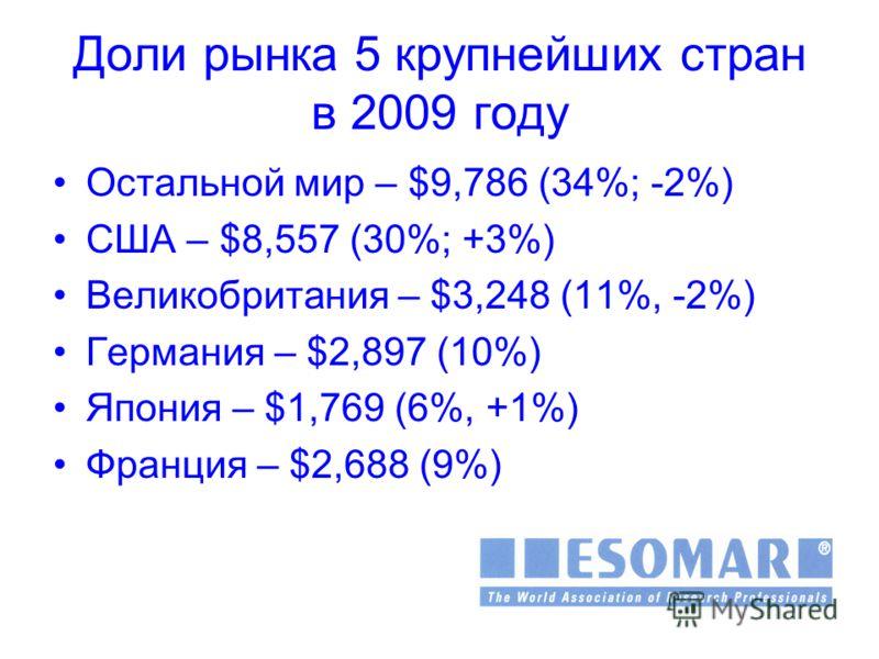 Доли рынка 5 крупнейших стран в 2009 году Остальной мир – $9,786 (34%; -2%) США – $8,557 (30%; +3%) Великобритания – $3,248 (11%, -2%) Германия – $2,897 (10%) Япония – $1,769 (6%, +1%) Франция – $2,688 (9%)