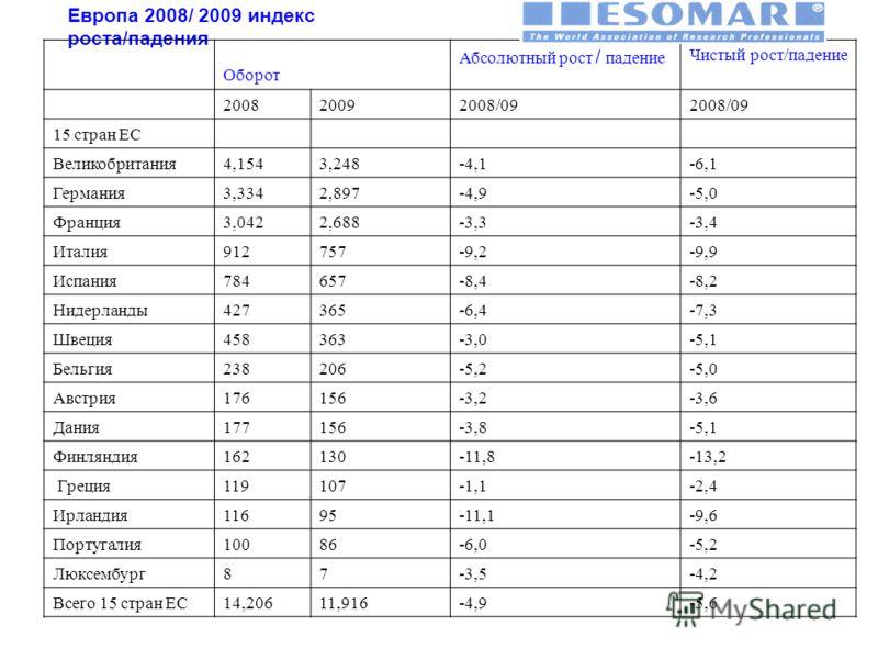 Европа 2008/ 2009 индекс роста/падения Оборот Абсолютный рост / падение Чистый рост/падение 200820092008/09 15 стран ЕС Великобритания4,1543,248-4,1-6,1 Германия3,3342,897-4,9-5,0 Франция3,0422,688-3,3-3,4 Италия912757-9,2-9,9 Испания784657-8,4-8,2 Н