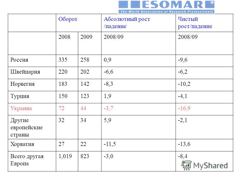 ОборотАбсолютный рост /падение Чистый рост/падение 200820092008/09 Россия3352580,9-9,6 Швейцария220202-6,6-6,2 Норвегия183142-8,3-10,2 Турция1501231,9-4,1 Украина7244-3,7-16,9 Другие европейские страны 32345,9-2,1 Хорватия2722-11,5-13,6 Всего другая