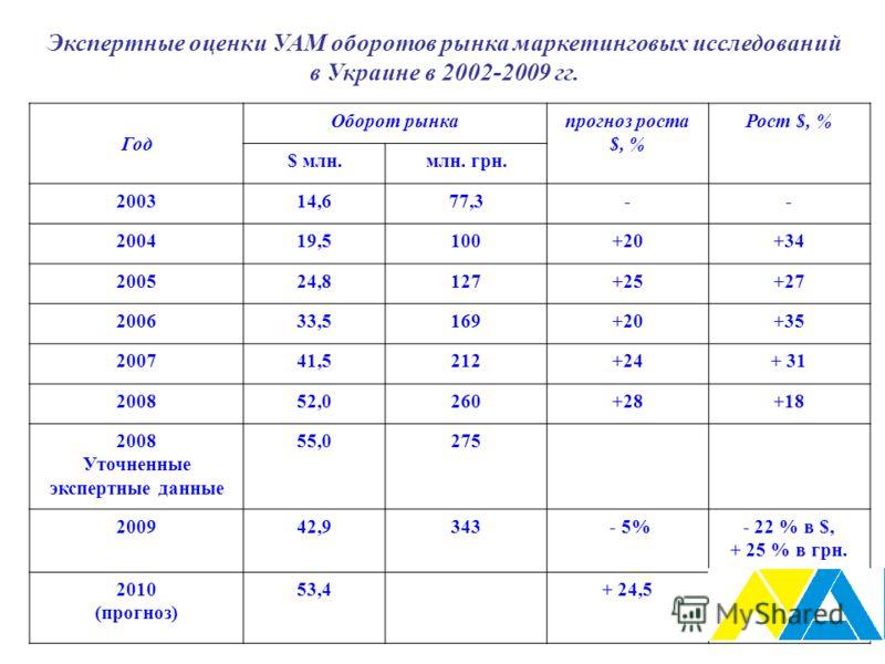 Экспертные оценки УАМ оборотов рынка маркетинговых исследований в Украине в 2002-2009 гг. Год Оборот рынкапрогноз роста $, % Рост $, % $ млн.млн. грн. 200314,677,3-- 200419,5100+20+34 200524,8127+25+27 200633,5169+20+35 200741,5212+24+ 31 200852,0260