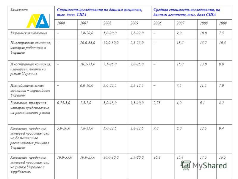 ЗаказчикиСтоимость исследования по данным агентств, тыс. долл. США Средняя стоимость исследования, по данным агентств, тыс. долл США 20062007200820092006200720082009 Украинская компания–1,6-20,05,0-20,01,8-22,0–9,010,07,5 Иностранная компания, котора