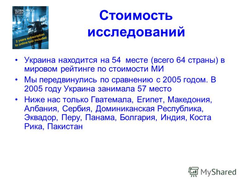 Стоимость исследований Украина находится на 54 месте (всего 64 страны) в мировом рейтинге по стоимости МИ Мы передвинулись по сравнению с 2005 годом. В 2005 году Украина занимала 57 место Ниже нас только Гватемала, Египет, Македония, Албания, Сербия,