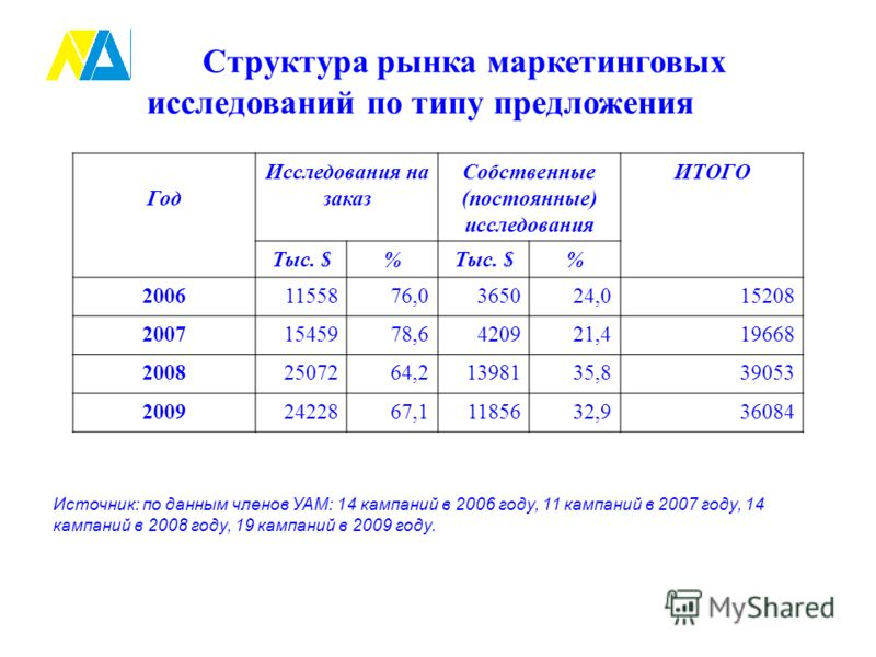 Структура рынка маркетинговых исследований по типу предложения Год Исследования на заказ Собственные (постоянные) исследования ИТОГО Тыс. $% % 20061155876,0365024,015208 20071545978,6420921,419668 20082507264,21398135,839053 20092422867,11185632,9360