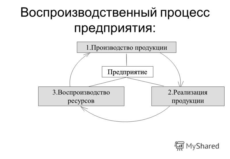 4. Социальная – предоставление рабочих мест, отражение общественных интересов 5. Юридическая составляющая – объект купли-продажи, залога и т.д