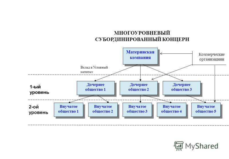 КОНЦЕРН (от англ. concern – участие) организационная форма объединения предприятий различных отраслей, находящихся под единым управлением и финансовым контролем. Участники концерна остаются формально самостоятельными, но контролируются и управляются