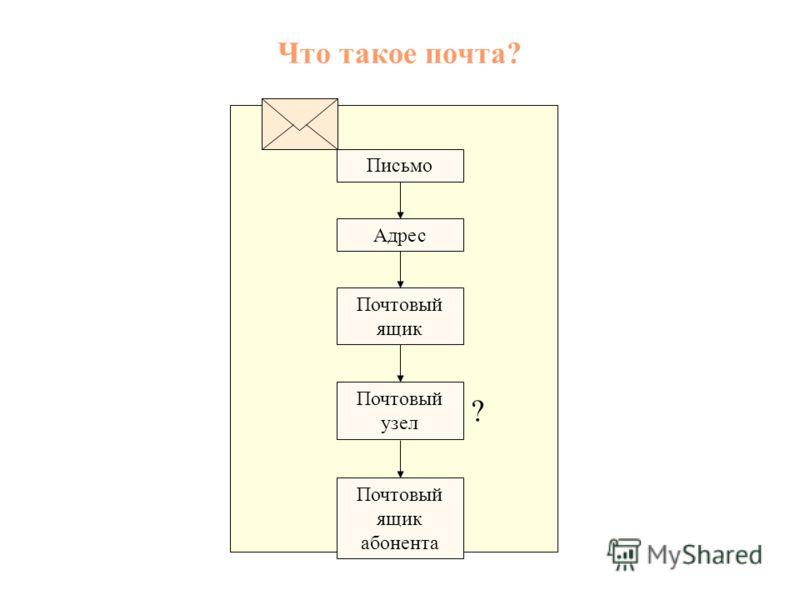 Что такое почта? Почтовый ящик Адрес Письмо Почтовый узел Почтовый ящик абонента ?