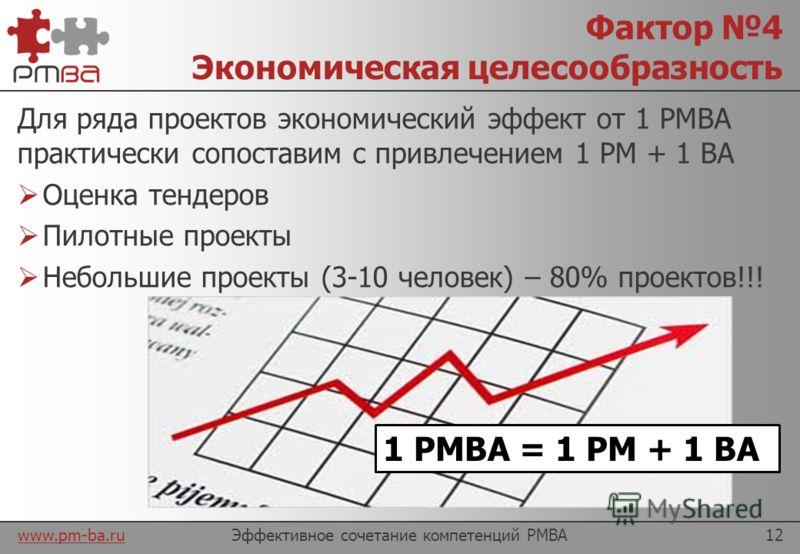 www.pm-ba.ru Фактор 3 Пересечение компетенций Содержание проекта – точка пересечения сферы ответственности менеджеров с аналитиками и потенциальный источник конфликтов. Эффективное сочетание компетенций PMBA11 Стоимость Сроки Содержание!!!