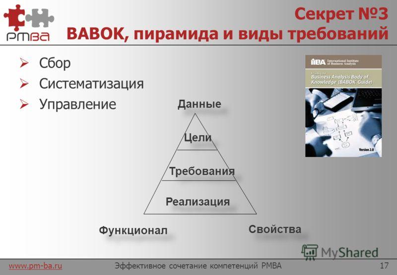 www.pm-ba.ru Секрет 2 PMBOK, ограничения и процессы Эффективное сочетание компетенций PMBA16 Объем работ Сроки Стоимость Качество Впечатления + + Инициирование Планирование Выполнение Контроль Завершение
