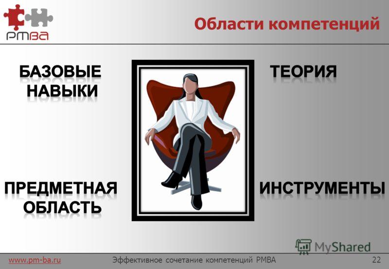 www.pm-ba.ru Пути развития карьеры менеджера Ваш выбор?! Эффективное сочетание компетенций PMBA21 Координатор проектов Бизнес аналитик Менеджер проектов Системный аналитик PMO Менеджер продукта