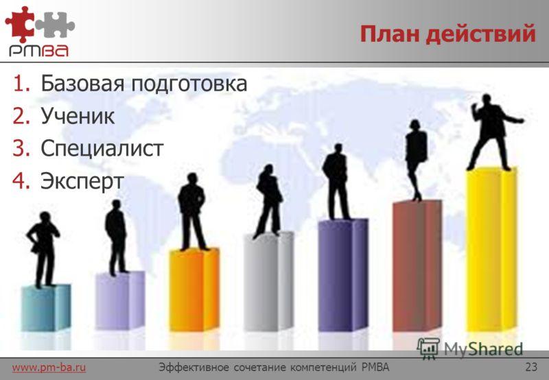 www.pm-ba.ru Эффективное сочетание компетенций PMBA22 Области компетенций