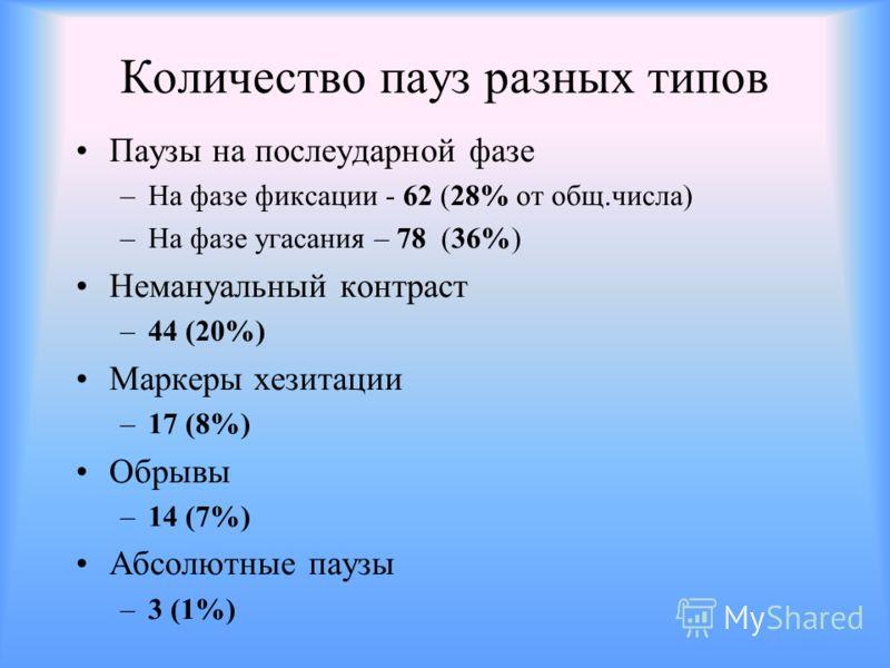Количество пауз разных типов Паузы на послеударной фазе –На фазе фиксации - 62 (28% от общ.числа) –На фазе угасания – 78 (36%) Немануальный контраст –44 (20%) Маркеры хезитации –17 (8%) Обрывы –14 (7%) Абсолютные паузы –3 (1%)