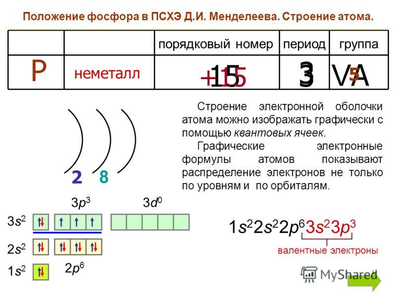 Положение фосфора в ПСХЭ Д.И. Менделеева. Строение атома. периодгруппапорядковый номер Р неметалл 1515 3 VAVA +15 3 2 5 1s21s2 2s22s2 2p62p6 8 3s23s2 3p33p3 3d03d0 Строение электронной оболочки атома можно изображать графически с помощью квантовых яч