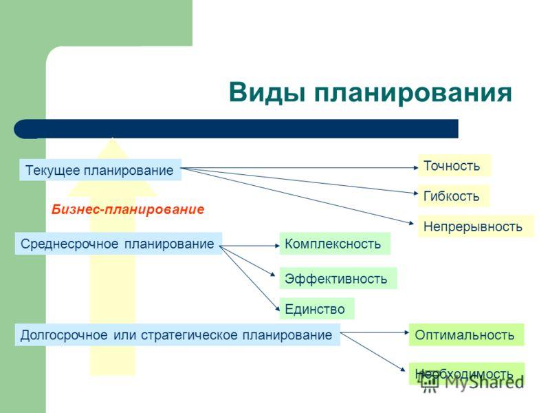 Виды планирования Текущее планирование Среднесрочное планирование Долгосрочное или стратегическое планирование Точность Гибкость Непрерывность Комплексность Эффективность Единство Оптимальность Необходимость Бизнес-планирование