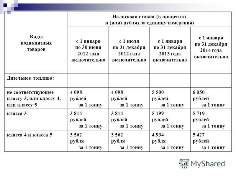 Виды подакцизных товаров Налоговая ставка (в процентах и (или) рублях за единицу измерения) с 1 января по 30 июня 2012 года включительно с 1 июля по 31 декабря 2012 года включительно с 1 января по 31 декабря 2013 года включительно с 1 января по 31 де