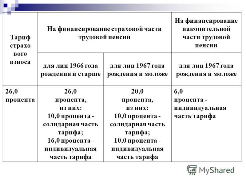 Тариф страхо вого взноса На финансирование страховой части трудовой пенсии На финансирование накопительной части трудовой пенсии для лиц 1966 года рождения и старше для лиц 1967 года рождения и моложе для лиц 1967 года рождения и моложе 26,0 процент