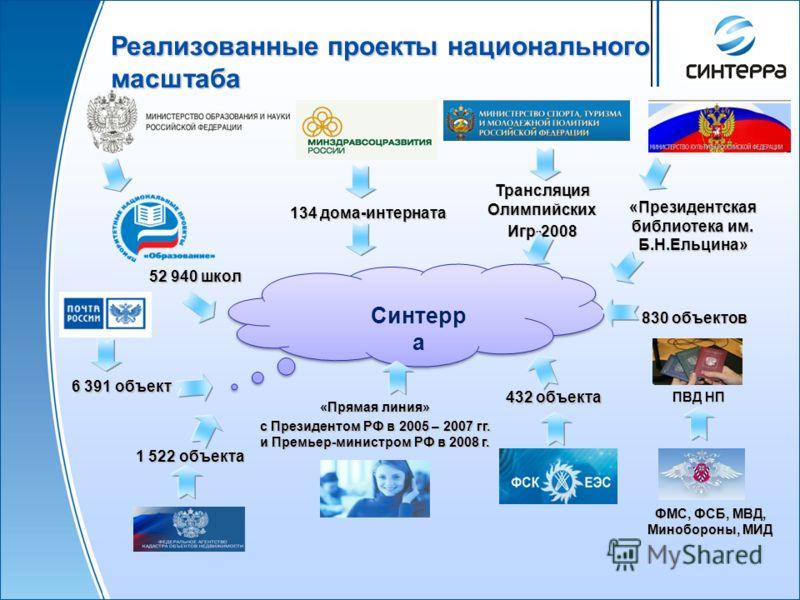Связность IP-сети компании AS 6854 «Синтерра » AS 6854 «Синтерра » Существующий стык (10GE) Планируемый стык (10GE)