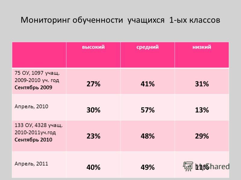 Мониторинг обученности учащихся 1-ых классов высокийсреднийнизкий 75 ОУ, 1097 учащ. 2009-2010 уч. год Сентябрь 2009 27%41%31% Апрель, 2010 30%57%13% 133 ОУ, 4328 учащ. 2010-2011уч.год Сентябрь 2010 23%48%29% Апрель, 2011 40%49%11%