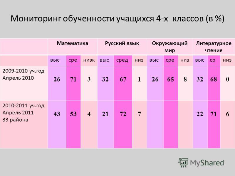 Мониторинг обученности учащихся 4-х классов (в %) МатематикаРусский языкОкружающий мир Литературное чтение выссренизквыссреднизвыссренизвыссрниз 2009-2010 уч.год Апрель 2010 26713326712665832680 2010-2011 уч.год Апрель 2011 33 района 435342172722716
