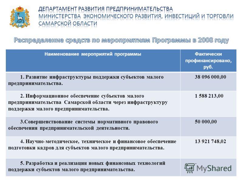 Наименование мероприятий программыФактически профинансировано, руб. 1. Развитие инфраструктуры поддержки субъектов малого предпринимательства. 38 096 000,00 2. Информационное обеспечение субъектов малого предпринимательства Самарской области через ин
