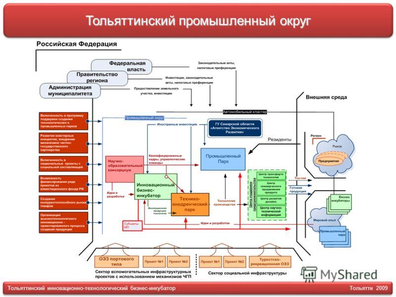 Тольяттинский промышленный округ Тольяттинский инновационно-технологический бизнес-инкубатор Тольятти 2009