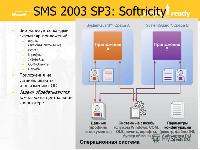 Виртуализуется каждый экземпляр приложений: Файлы (включая системные) Реестр Шрифты INI-файлы COM-объекты Службы Приложения не устанавливаются и не изменяют ОС Задачи обрабатываются локально на центральном компьютере SMS 2003 SP3: Softricity