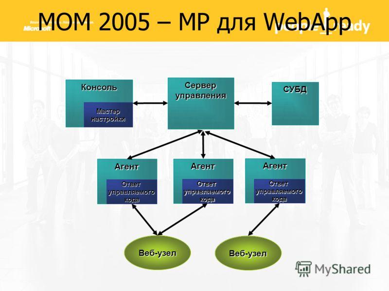 Консоль Мастер настройки Серверуправления Агент Ответ управляемого кода СУБД Агент Агент Веб-узел Веб-узел MOM 2005 – MP для WebApp