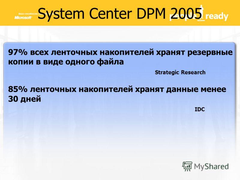 System Center DPM 2005 97% всех ленточных накопителей хранят резервные копии в виде одного файла Strategic Research 85% ленточных накопителей хранят данные менее 30 дней IDC