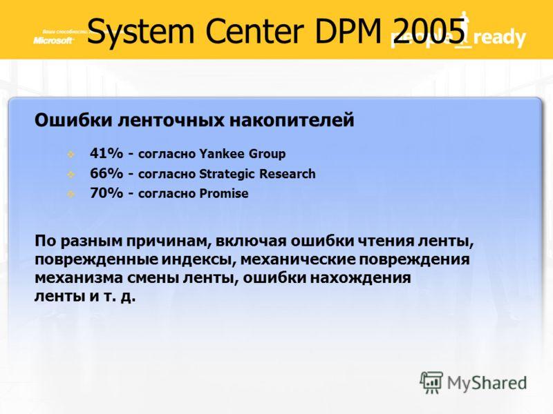System Center DPM 2005 Ошибки ленточных накопителей 41% - согласно Yankee Group 66% - согласно Strategic Research 70% - согласно Promise По разным причинам, включая ошибки чтения ленты, поврежденные индексы, механические повреждения механизма смены л