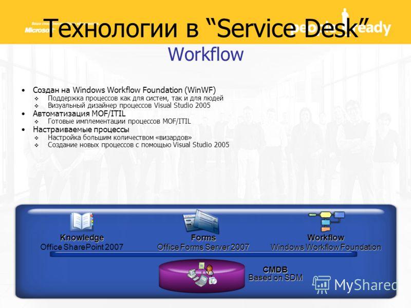 Технологии в Service Desk Workflow Создан на Windows Workflow Foundation (WinWF) Поддержка процессов как для систем, так и для людей Визуальный дизайнер процессов Visual Studio 2005 Автоматизация MOF/ITIL Готовые имплементации процессов MOF/ITIL Наст
