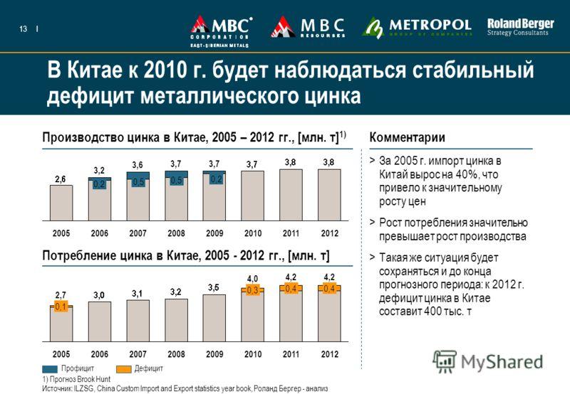 13I В Китае к 2010 г. будет наблюдаться стабильный дефицит металлического цинка Производство цинка в Китае, 2005 – 2012 гг., [млн. т] 1) Комментарии >За 2005 г. импорт цинка в Китай вырос на 40%, что привело к значительному росту цен >Рост потреблени