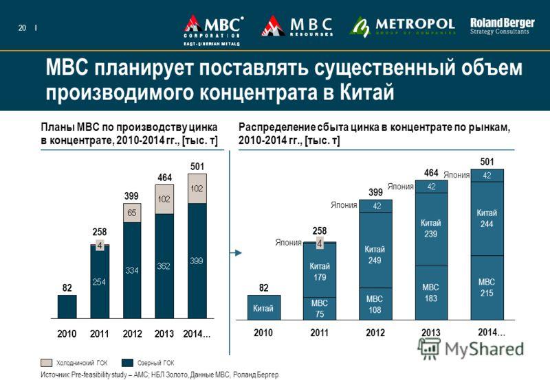 20I МВС планирует поставлять существенный объем производимого концентрата в Китай Планы МВС по производству цинка в концентрате, 2010-2014 гг., [тыс. т] Распределение сбыта цинка в концентрате по рынкам, 2010-2014 гг., [тыс. т] 82 258 399 Холоднински