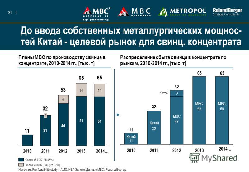 21I До ввода собственных металлургических мощнос- тей Китай - целевой рынок для свинц. концентрата Озерный ГОК (Pb 46%) Холоднинский ГОК (Pb 57%) Планы МВС по производству свинца в концентрате, 2010-2014 гг., [тыс. т] Распределение сбыта свинца в кон