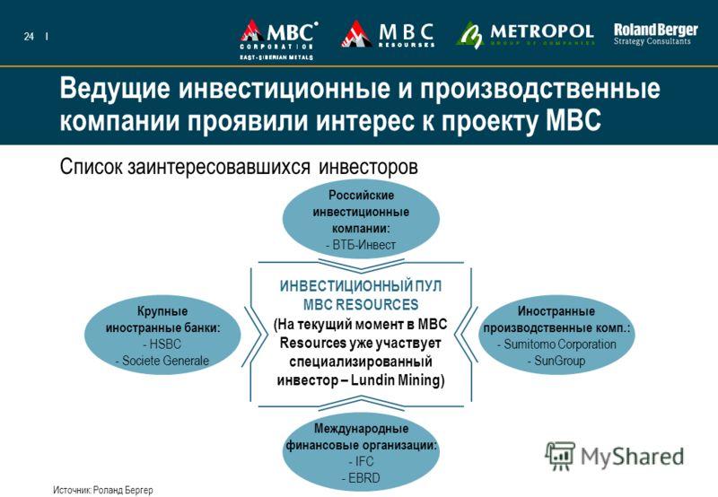 24I Ведущие инвестиционные и производственные компании проявили интерес к проекту МВС ИНВЕСТИЦИОННЫЙ ПУЛ MBC RESOURCES (На текущий момент в MBC Resources уже участвует специализированный инвестор – Lundin Mining) Международные финансовые организации:
