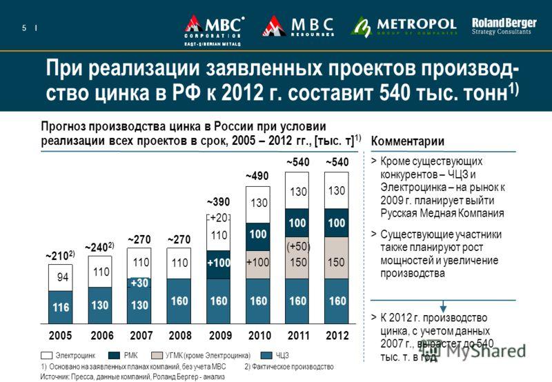 5I При реализации заявленных проектов производ- ство цинка в РФ к 2012 г. составит 540 тыс. тонн 1) Прогноз производства цинка в России при условии реализации всех проектов в срок, 2005 – 2012 гг., [тыс. т] 1) Комментарии >Кроме существующих конкурен